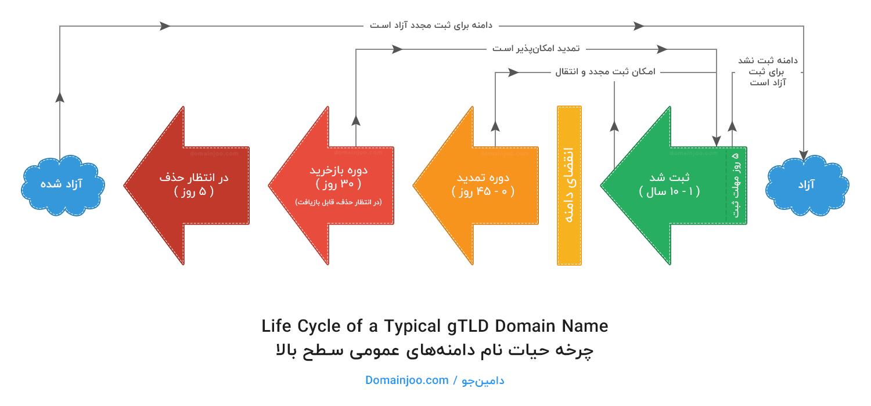 چرخه حیات دامنههای عمومی (Generic TLD Domain Name)